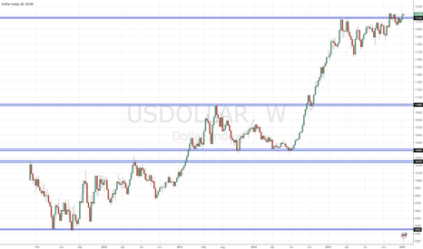 USDOLLAR: USD Index overview