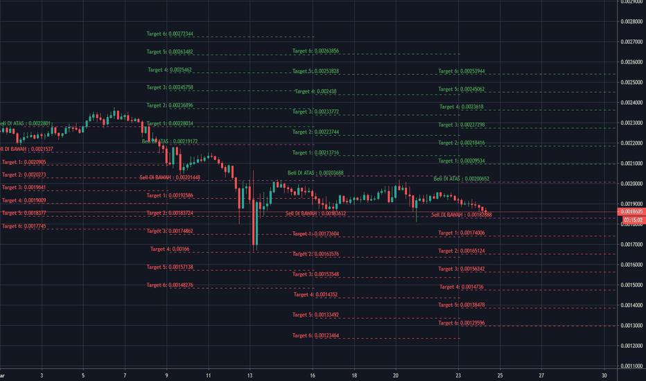 Tradingview bitcoin gold
