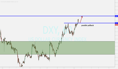 DXY: US DOLLAR INDEX ...possible pullback