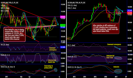 USDJPY: USD/JPY back in sloping channel on rejection at stiff resistance