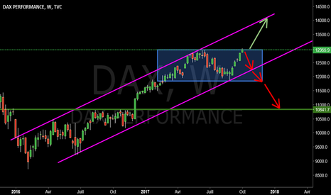 DAX: $DAX #DAX #GER30
