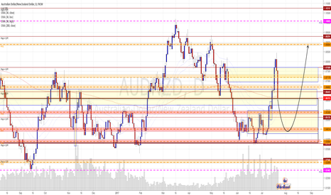 AUDNZD: More downside to come but buyer may fight back