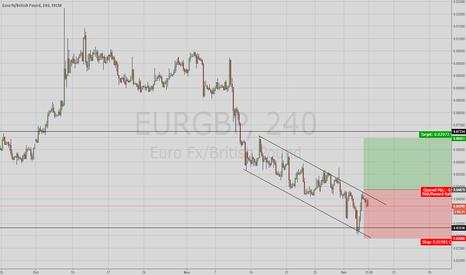 EURGBP: EURGBP Long