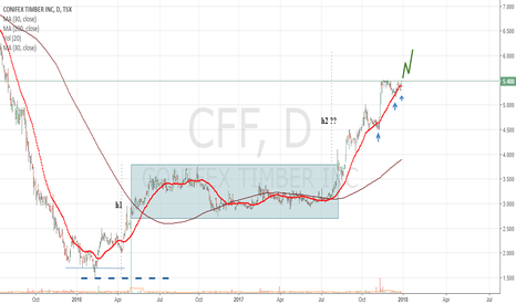 CFF: CONIFEX TIMBER next bullish move