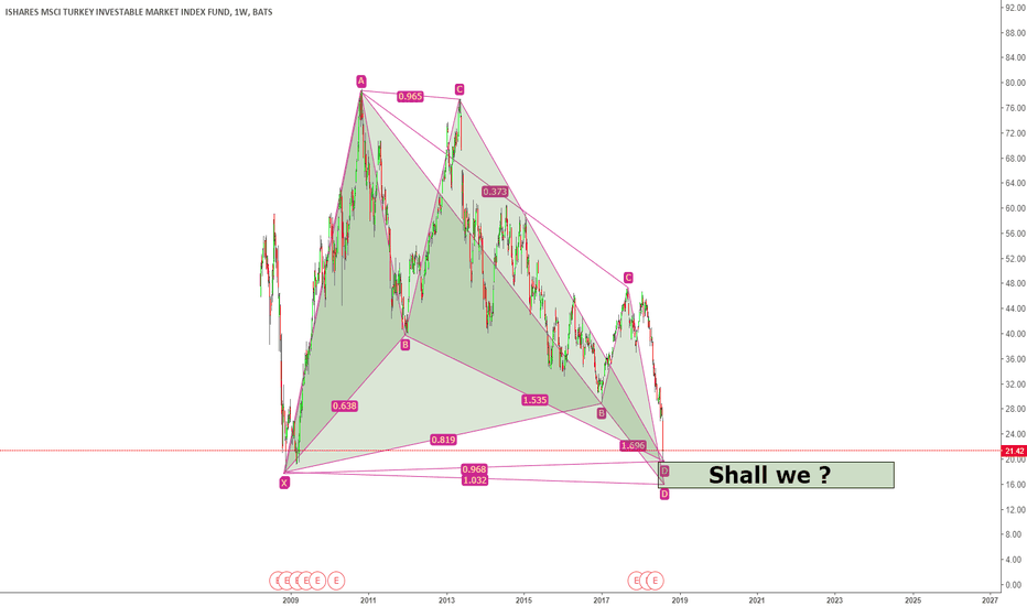 TUR: TUR Weekly bullish gartley + butterfly v.s Systematic risk
