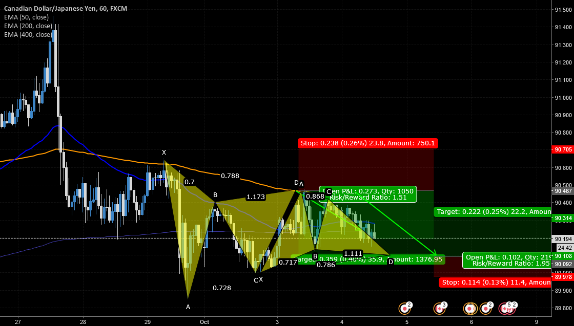 CAD/JPY another harmonic