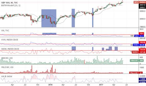 SPX: S&P 500 trend is still valid