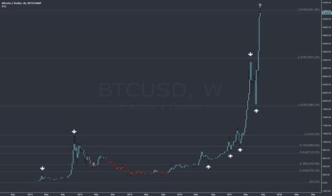 BTCUSD: Bitcoin the Mother of all Fibs?