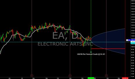 EA: EA - Mar.'18 Exp. Put Vertical Credit Spread