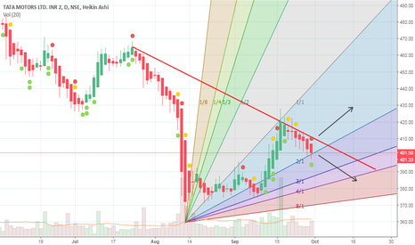 TATAMOTORS: BUY FOR SHORT-TERM