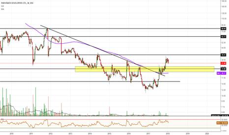 PARSVNATH: Investment Pick - Parsvnath