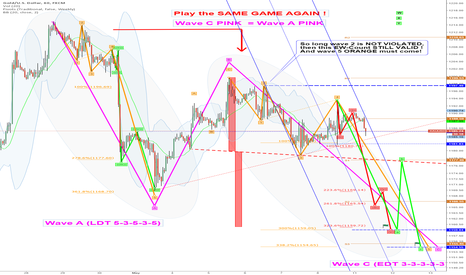 XAUUSD: Today-EW-Target: 1159: subwaves 12345 RED in Action