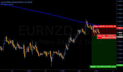 EURNZD: Head and SHoulders intraday ahead on EUR/NZD (signal entry)