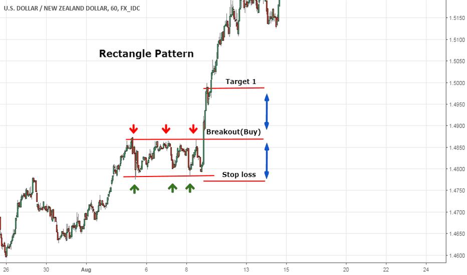 USDNZD: Technical Patterns - Bullish Rectangle Patterns