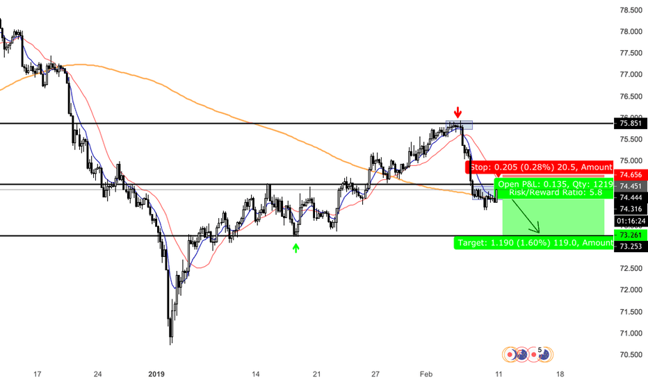 NZDJPY: clear break of structure and failing to create higher low