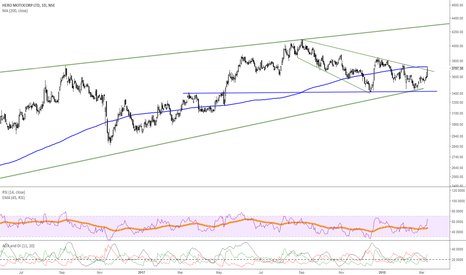 HEROMOTOCO: Heromotor-uptrend but liley to face supply around 200 MA -3750