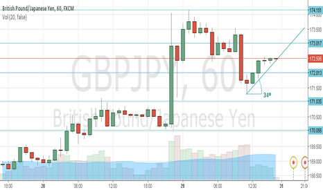 GBPJPY: short time buy