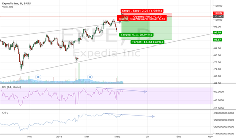 EXPE: EXPE Blow-off top as fake out, back to rising wedge support