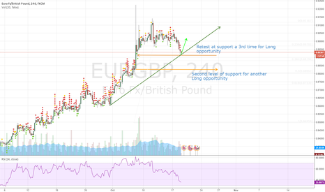 EURGBP: Possible long on EG