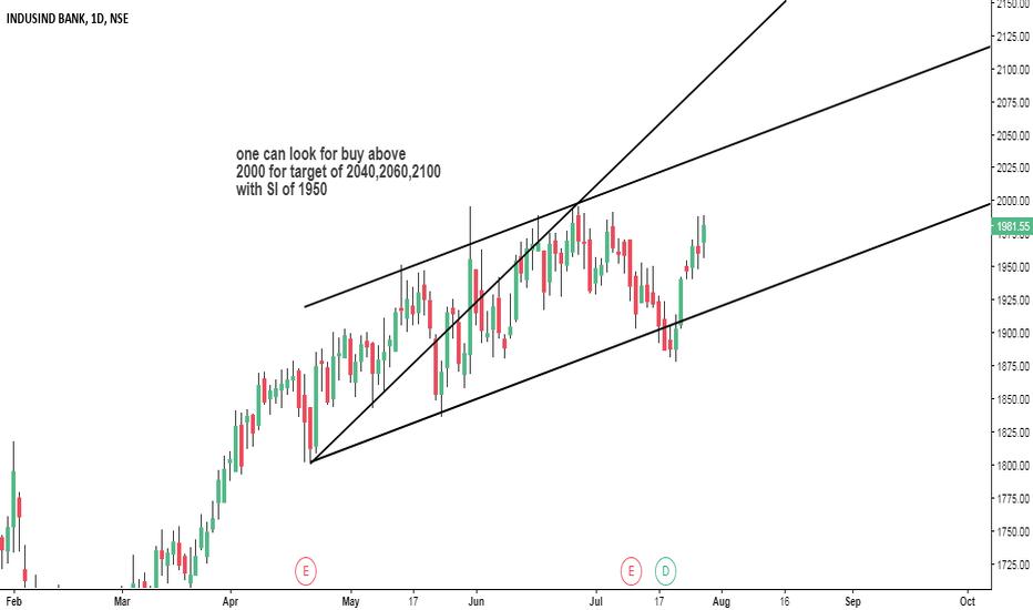 INDUSINDBK: INDUSINDBK trade in bullish wolf wave