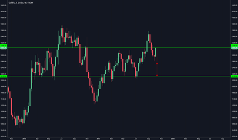 XAUUSD: Gold is almost at weekly resistance. Be ready to SHORT!