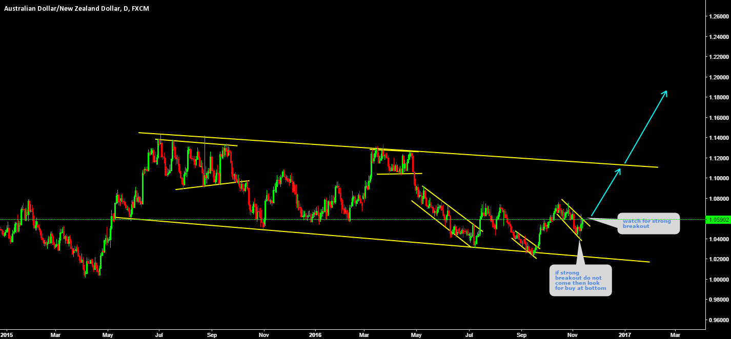 AUDNZD Watch for strong breakout