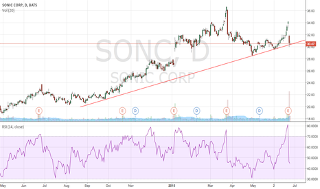 SONC: looks find long term