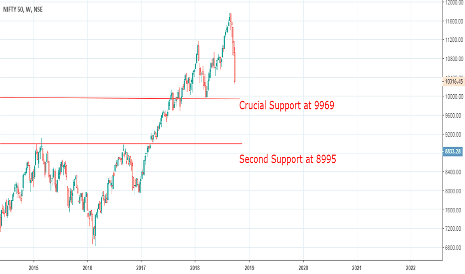 NIFTY: Seems Negative at this moment