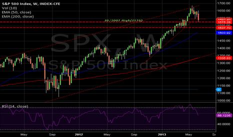 SPX: SPX(w) - 2007 peak 1576.09 to watch