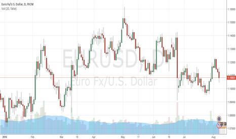 EURUSD: EUR/USD will consolidate around 1.11 before reaching attack targ