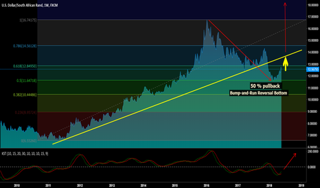 USDZAR: USDZAR 50 % retracement completed
