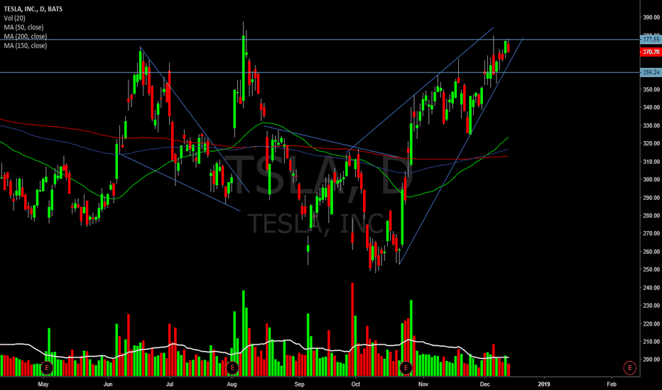 TSLA: Pretty bearish lookin pattern as much as I wanna be long...