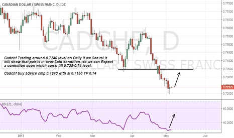 CADCHF: Cadchf oversold on Daily Chart it can take correction