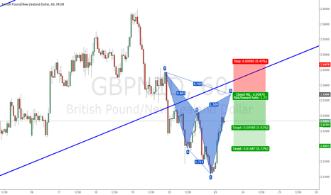 GBPNZD: GBPNZD : BEARISH CYPHER #SHORT