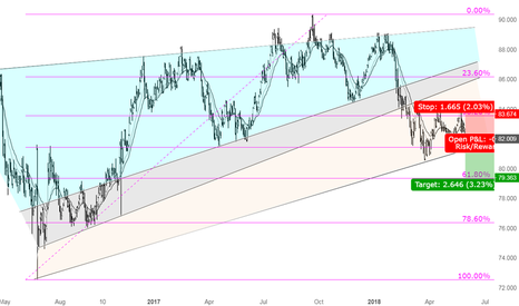 AUDJPY: A great opportunity for Shorting AUDJPY