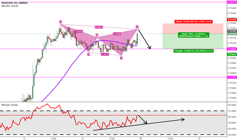 AUDCHF: AUD/CHF [30MC] Cypher Pattern Temporary Short.