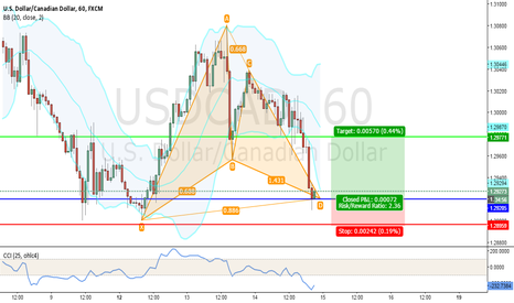 USDCAD: A potential bullish gartley pattern on USD/CAD