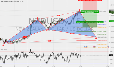NZDUSD: NZDUSD 15m : Cypher in the make