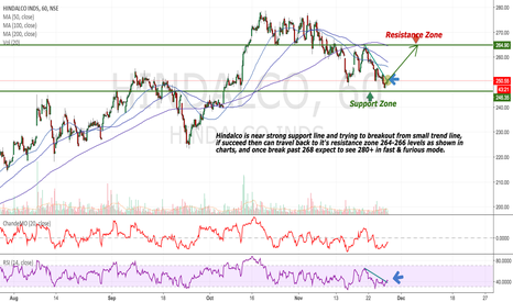 HINDALCO: Hindalco - Looking for reversal of very short term trend
