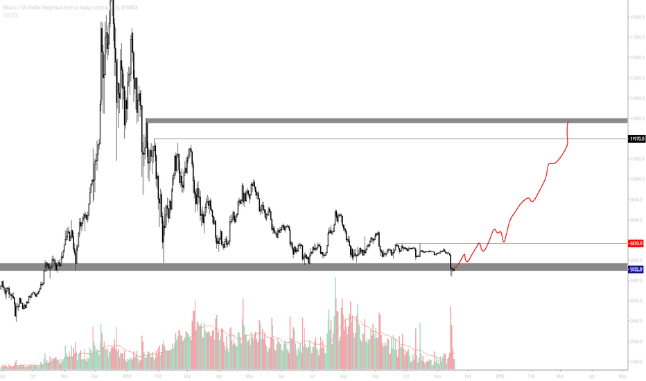 XBTUSD: until we trade back above 6k again that's low probability.