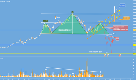 BTCUSD: Bitcoin - Head and Shoulders Pattern - Drop to 6k?