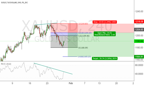 XAUUSD: Shorting gold on the divergence