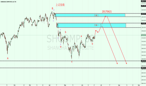 SHCOMP: SHCOMP: upward wave c has not been over yet