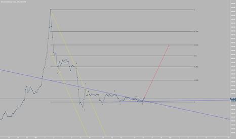 BTCCNY: Bitcoin Horizontal Triangle Resolving Up (Elliott Wave Analysis)