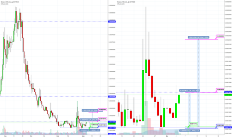 NXSBTC: NXS/BTC Bittrex