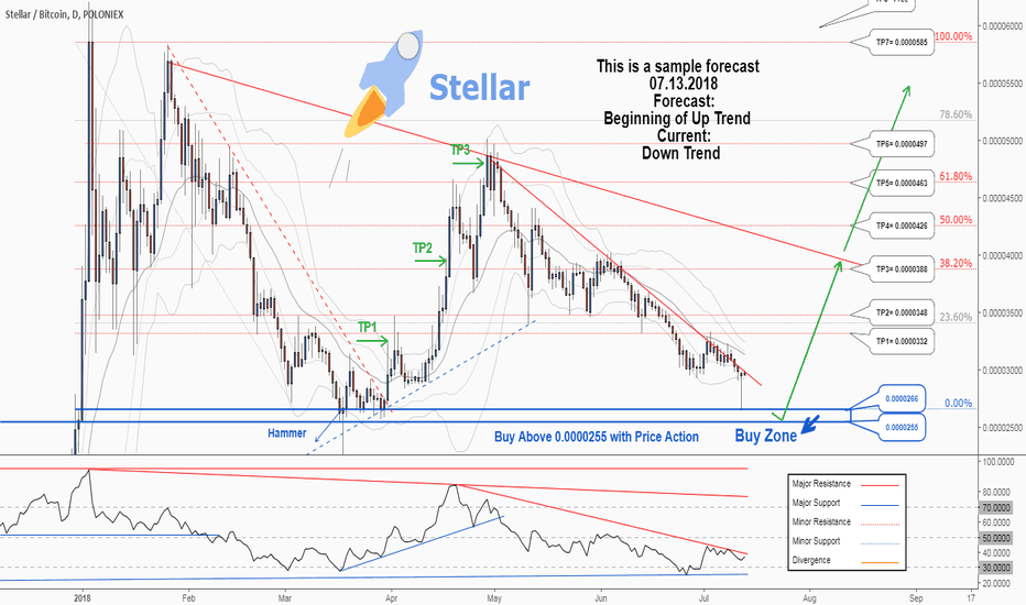 STRBTC: There is a possibility for the beginning of uptrend in STRBTC
