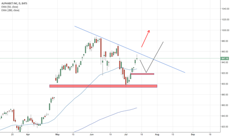 GOOG: Alphabet is ready to break the triangle