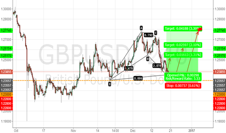 GBPUSD: GBPUSD BULLISH BAT PATTERN 240