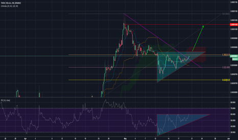 TRXBTC: TRXBTC - forming an ascending triangle
