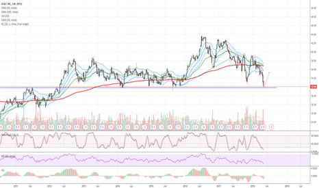 T: $T AT&T Buy at Long Term Support